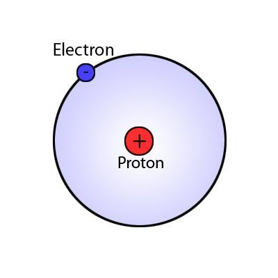 Bohr model of a Hydrogen atom by Jia.liu